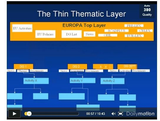 Piloting a thematic online architecture for the EU (2003-07)