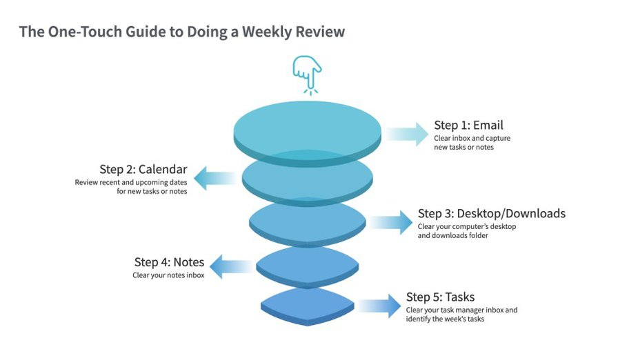 The One-Touch Guide to Doing a Weekly Review: How I Go From Chaos to Clarity in 30 Minutes - Forte Labs