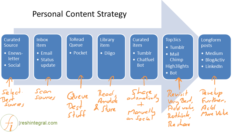 Why you need a Personal Content Strategy | by Mathew Lowry | Mission.org | Medium