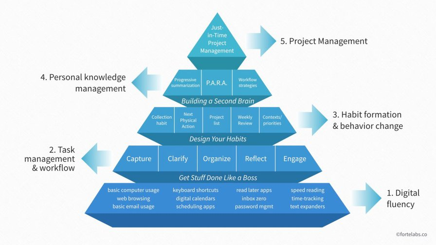 The Digital Productivity Pyramid | Praxis