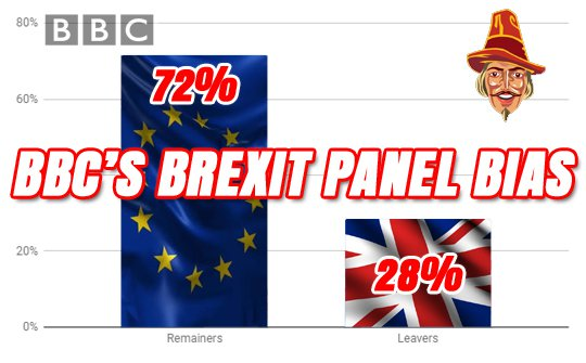 BBC Flagship Shows Still Have Remain Panel Bias - Media Guido