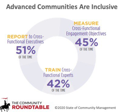 Institutionalizing Inclusion - The Community Roundtable