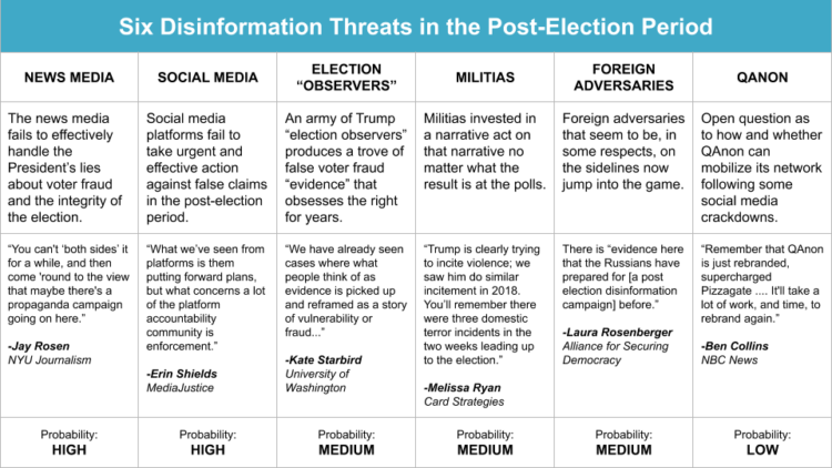 Six Disinformation Threats in the Post-Election Period